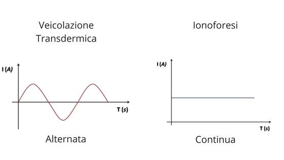 grafico Transdermica e Ionoforesi